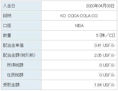 コカ コーラ 株価