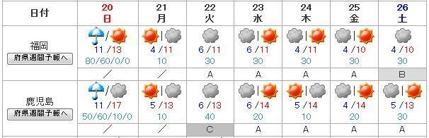週間 天気 鹿児島