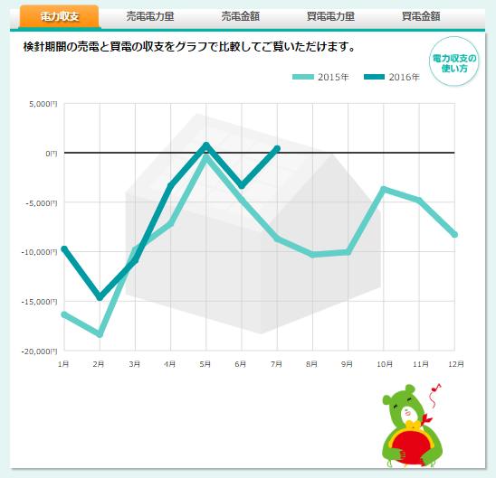 電力収支のグラフ