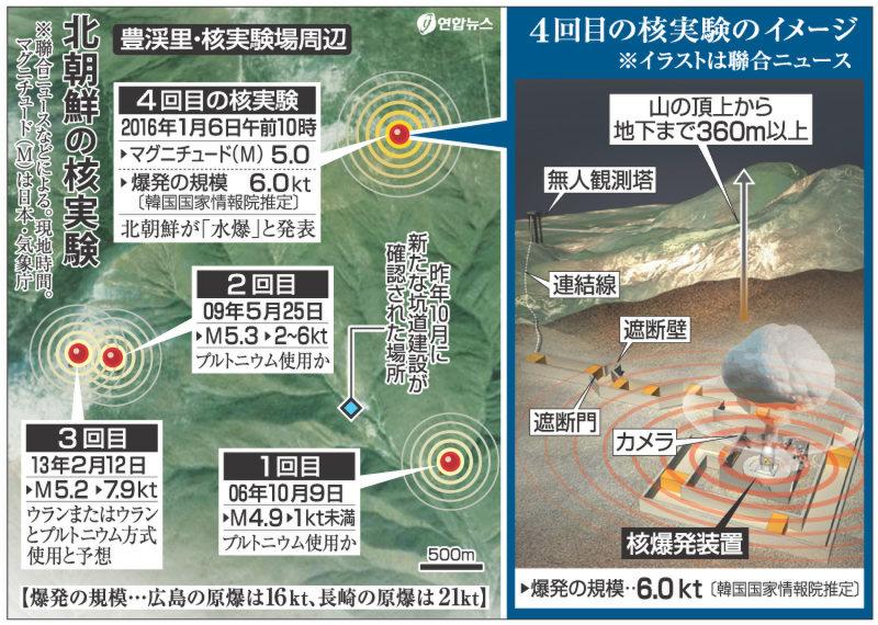 核実験と人工地震1