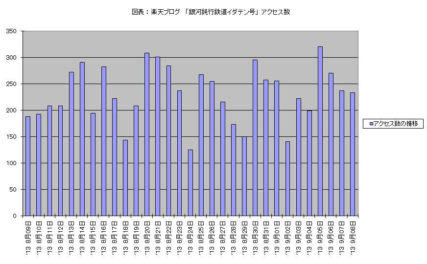 図表 : 楽天ブログ 「銀河鈍行鉄道イダテン号」 アクセス数 (2013年8月09日 - 9月08日)