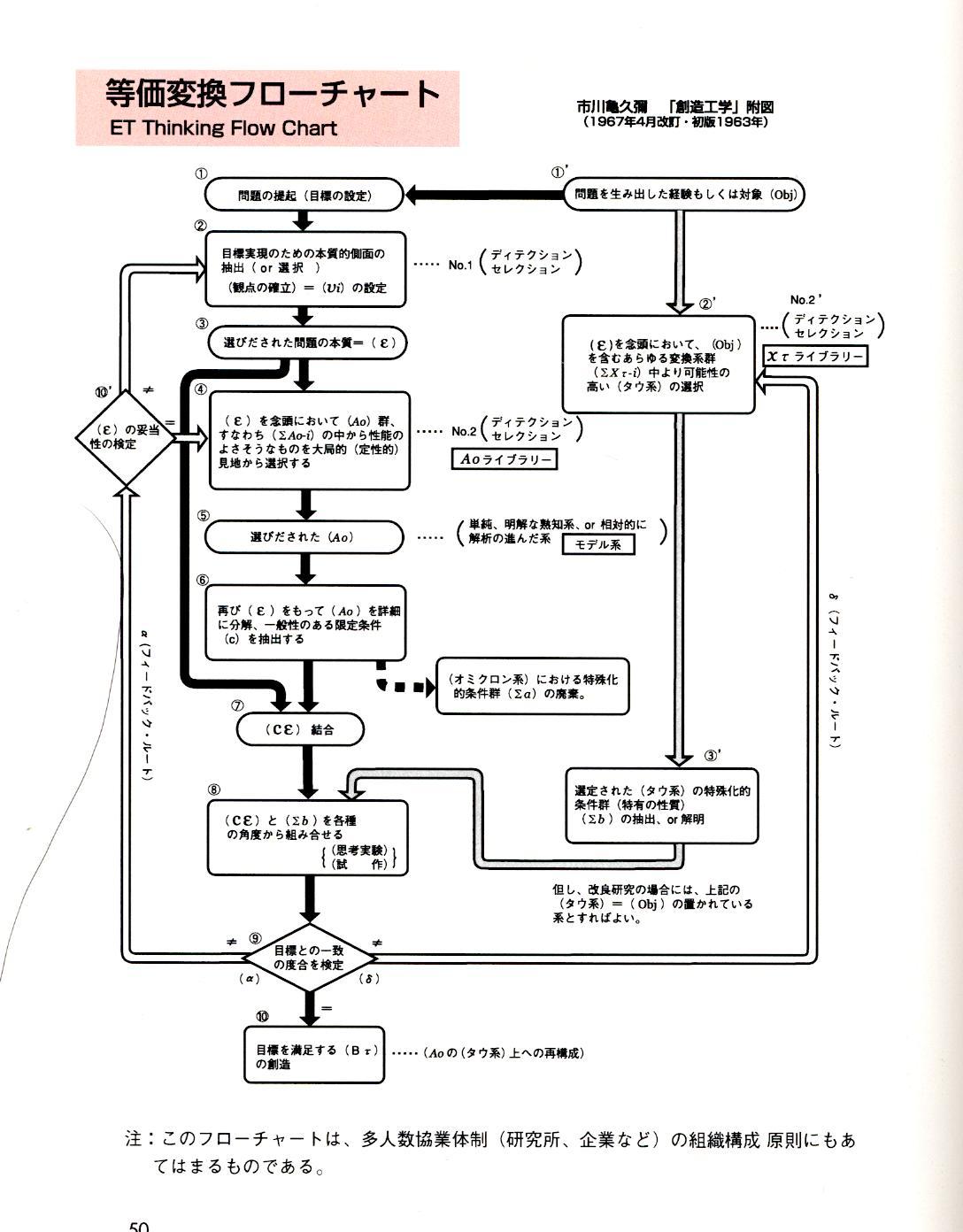 「等価変換創造理論(6)」 | わたしのブログ by かずさんYM - 楽天ブログ