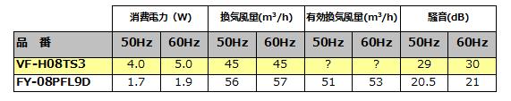 VF-H08TS3とFY-08PFL9Dの比較