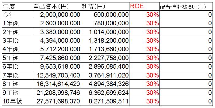 ROE30%成長.png