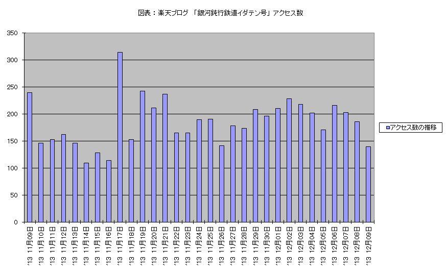 アクセス数 2013 11月09日 ‐ 12月09日 棒グラフ.JPG