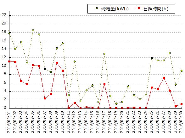 2016年9月(9月1日から9月30日)の太陽光発電量と横浜の日照時間のグラフ