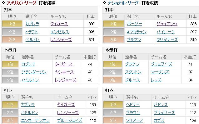 2012年のナショナルリーグディビジョンシリーズ