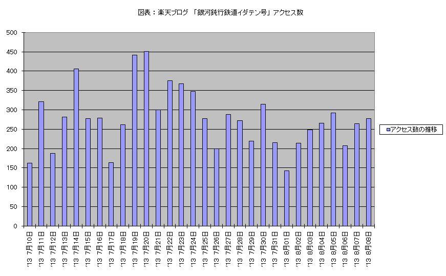 図表 : 楽天ブログ 「銀河鈍行鉄道イダテン号」 アクセス数 (2013年7月10日 - 8月08日)