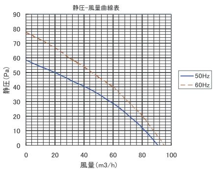 浴室換気扇の静圧-風量特性図