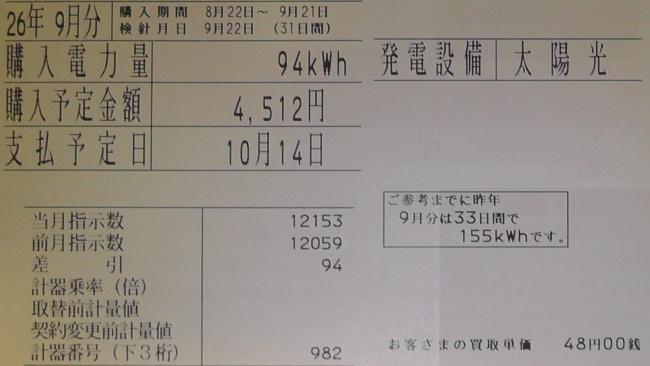 2014年9月分の太陽光発電