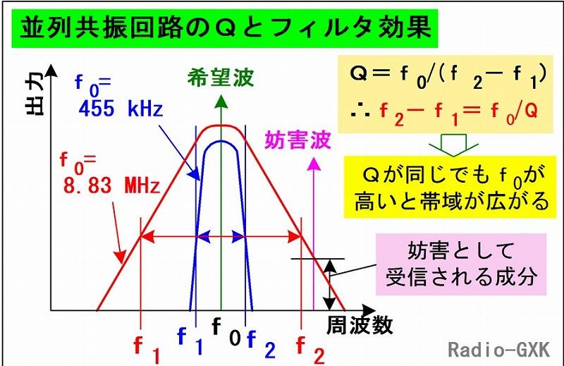 近接周波数混信Q値-R.jpg