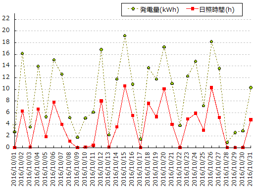 我が家の太陽光発電量と横浜の日照時間のグラフ