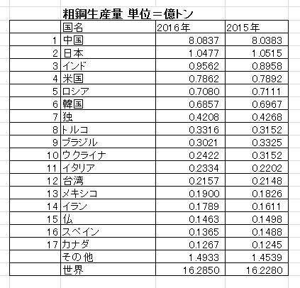 中国の鉄鋼生産過剰が中国の環境...
