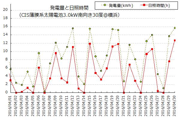 2016年4月の発電量と横浜の日照時間