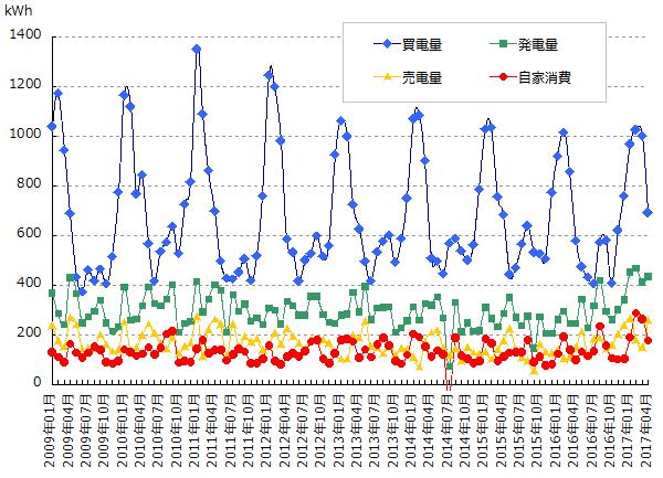 太陽光発電の発電量と売買した電力量と自家消費のグラフ