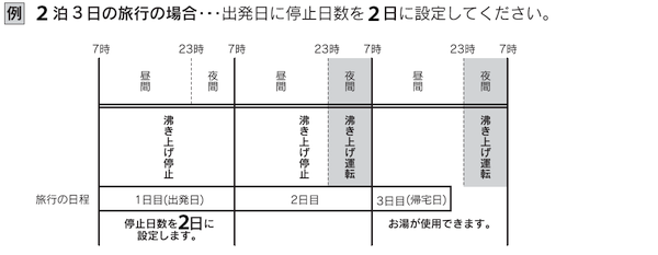 給湯機の停止日数、2泊3日旅行の例