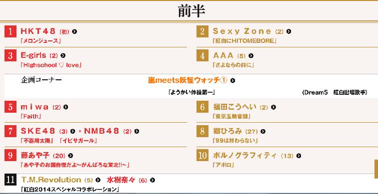 紅白2014年順番1