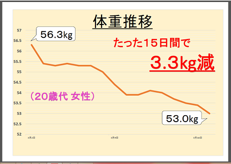 清田さまグラフ(切り抜き).png