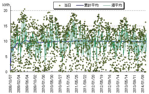 2008年10月から現在までの太陽光発電量