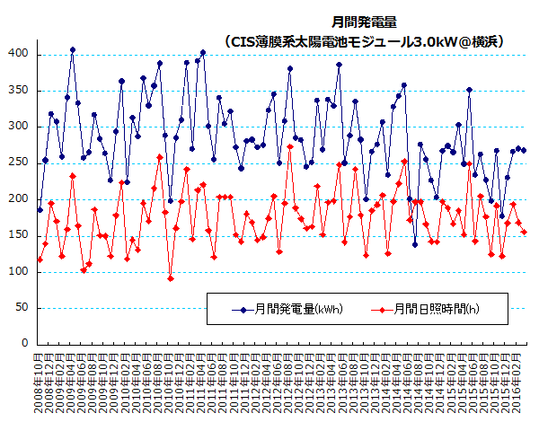 月間発電量(kWh)と月間日照時間(h)