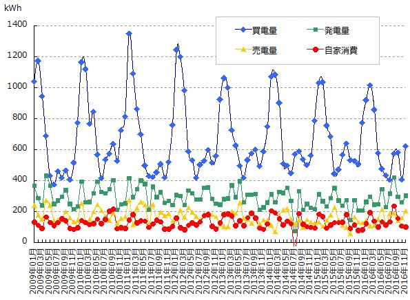 売買した電力量と発電量と自家消費量のグラフ