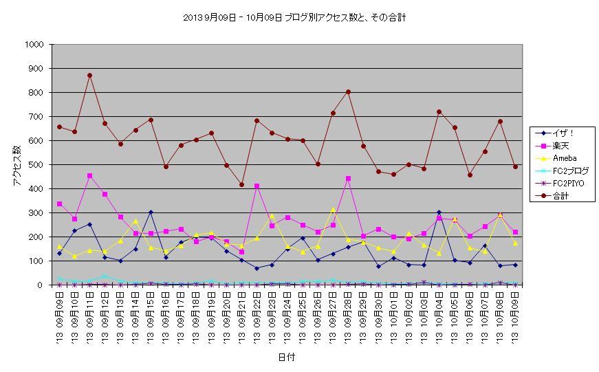 アクセス数 2013 9月9日 - 10月9日 折線グラフ.JPG