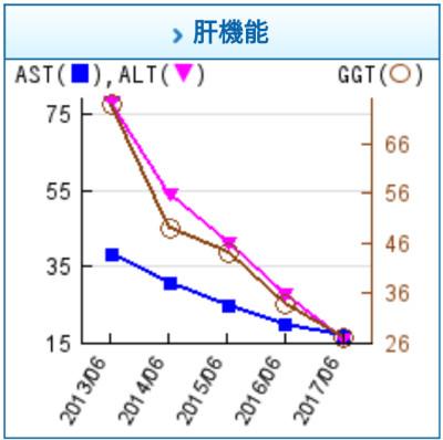肝機能 AST ALT GGT