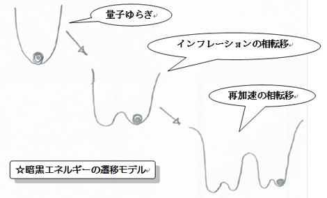 遷移モデル.png