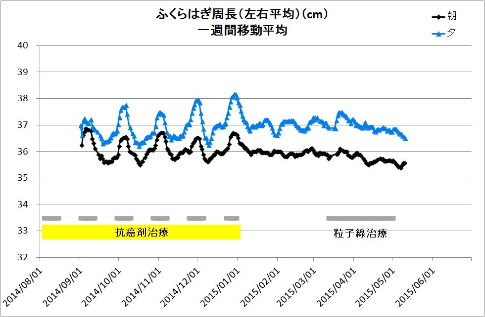 9904-ふくらはぎ周長(移動平均).png