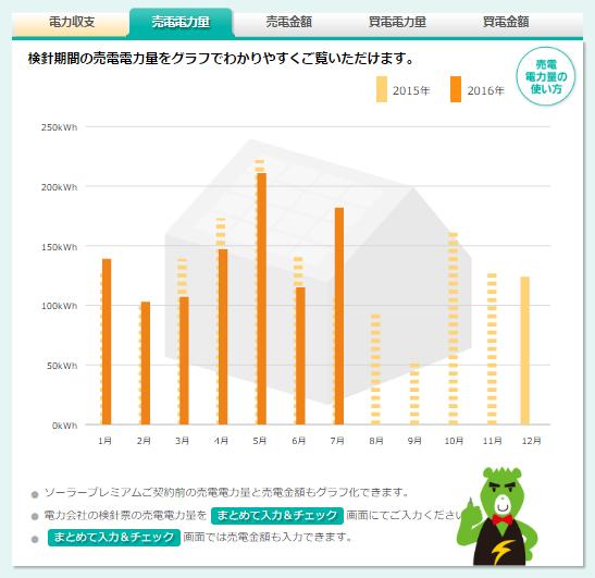 売電電力量のグラフ