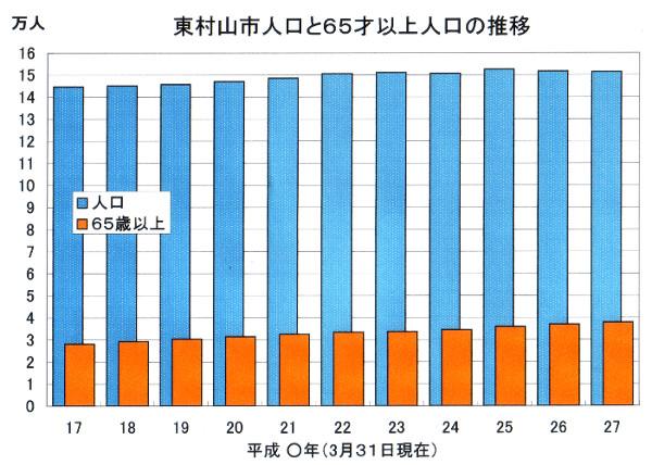 東村山市人口の推移600.jpg