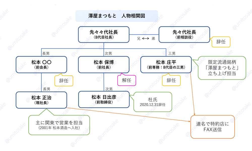 澤屋まつもと 人物相関図(しゅはり1188調べ)
