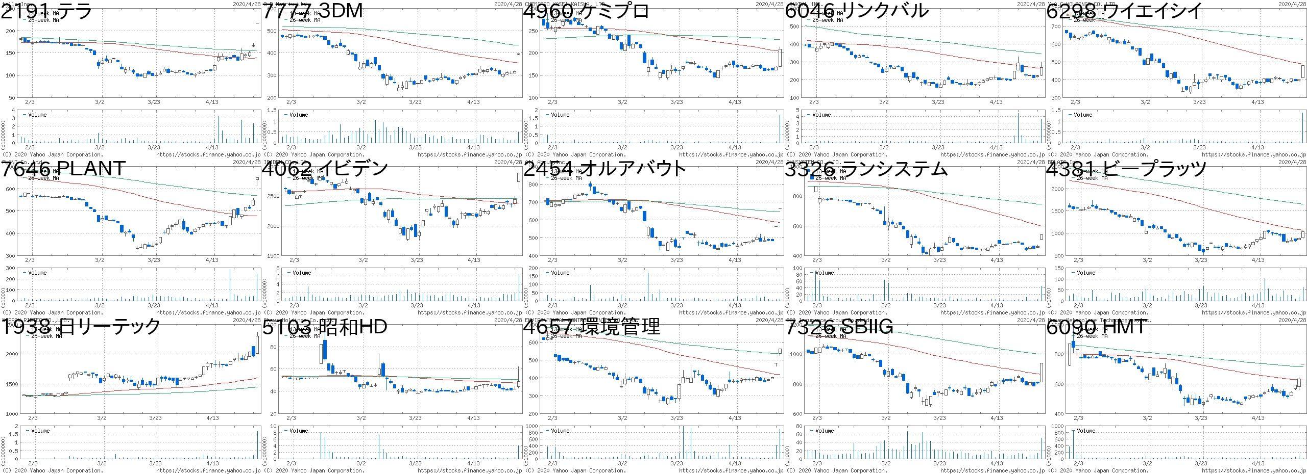 株価 アステリア