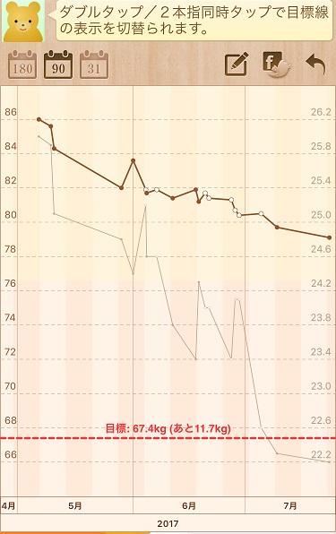 20170723@糖質制限経過報告3