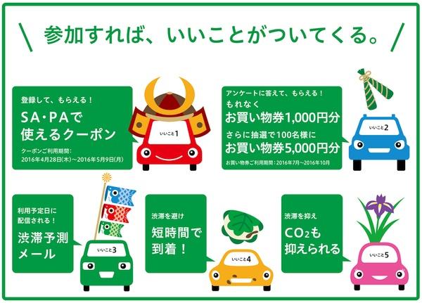 東名渋滞減らし隊GWキャンペーン 参加特典