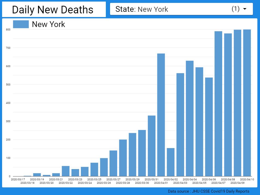 コロナ 推移 グラフ 感染 者 ニューヨーク 人口あたりの新型コロナウイルス感染者数の推移【国別】