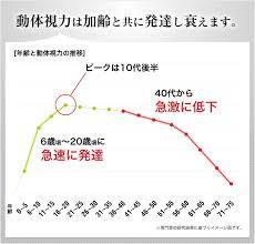 動体視力グラフ.jpg