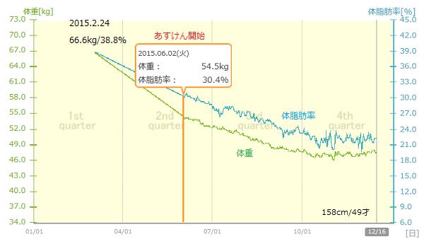 1あすけんグラフ.png
