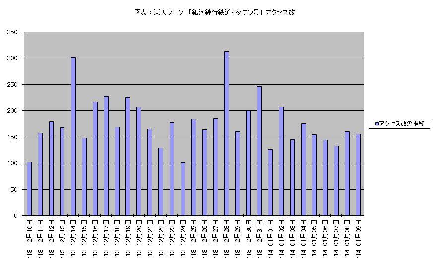 アクセス数 2013年12月10-2014年1月9日 棒グラフ.JPG