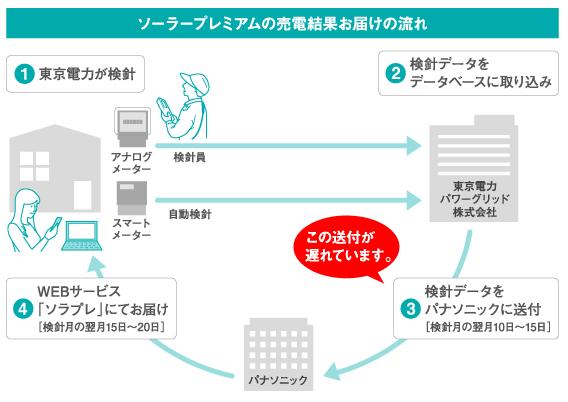 東京電力からパナソニックへの通知が遅延