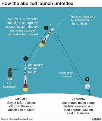 ソユーズ宇宙船の打ち上げ失敗