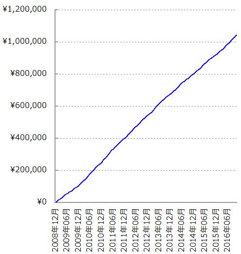 太陽光発電 売電額+自家消費相当額 グラフ