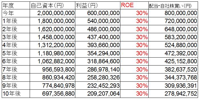 ROE-10%成長.png