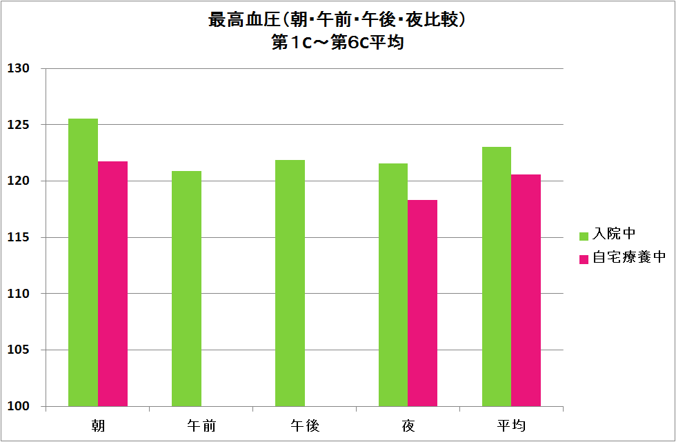 45-最高血圧時間帯別棒グラフ.png