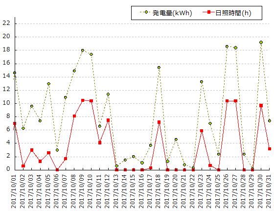 2017年10月の横浜における日照時間と発電量