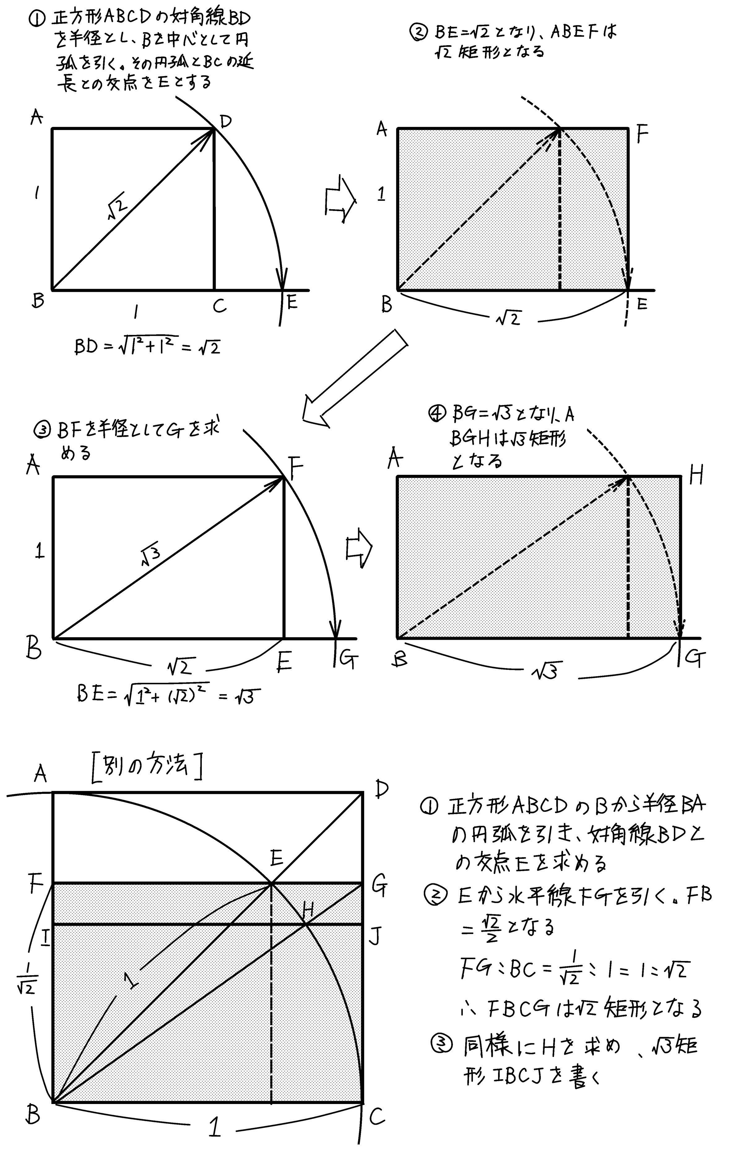 ルート矩形の書き方 ミカオ建築館 日記 楽天ブログ