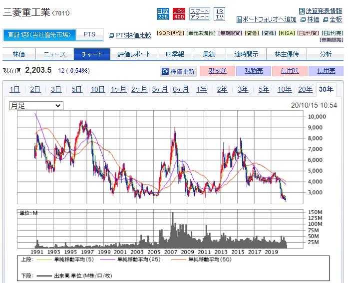 今後 三菱重工 株価