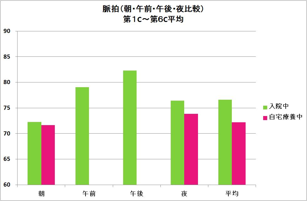 47-脈拍時間帯別棒グラフ.png