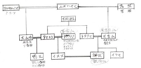 賀茂氏と秦氏45 | 天の王朝 - 楽...