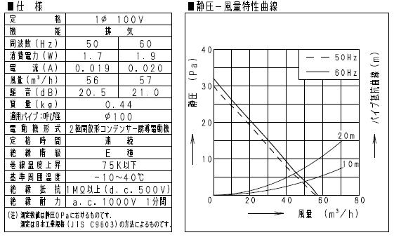1Fトイレに採用したパナソニックFY-08PFL9Dの仕様と静圧-風量特性図